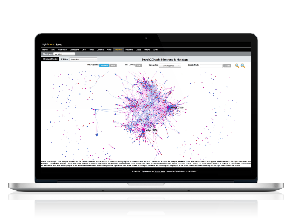 Quickly and easily create analytics against target collections or monitors to create intuitive and meaningful visualizations of threat and risk data.
