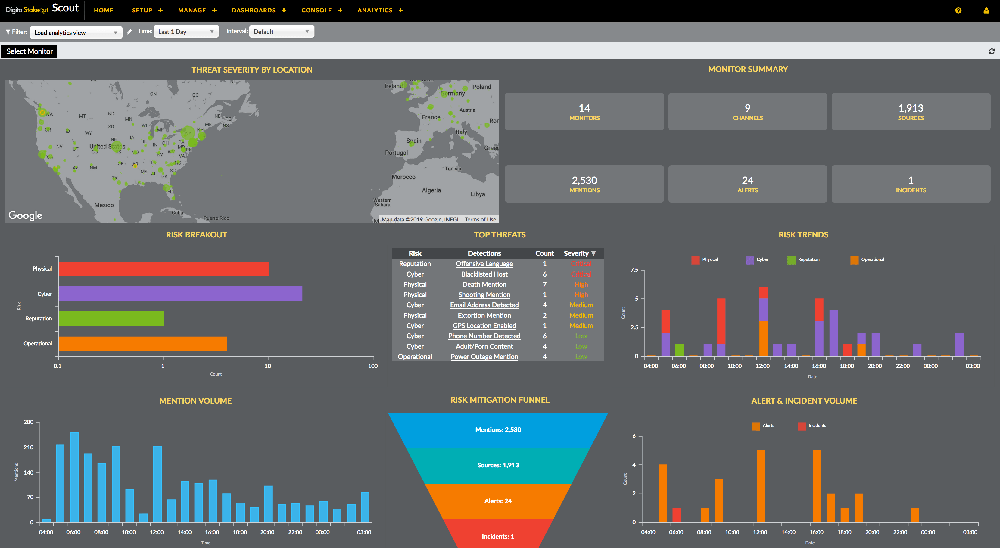 Security Analytics Software | DigitalStakeout Scout™