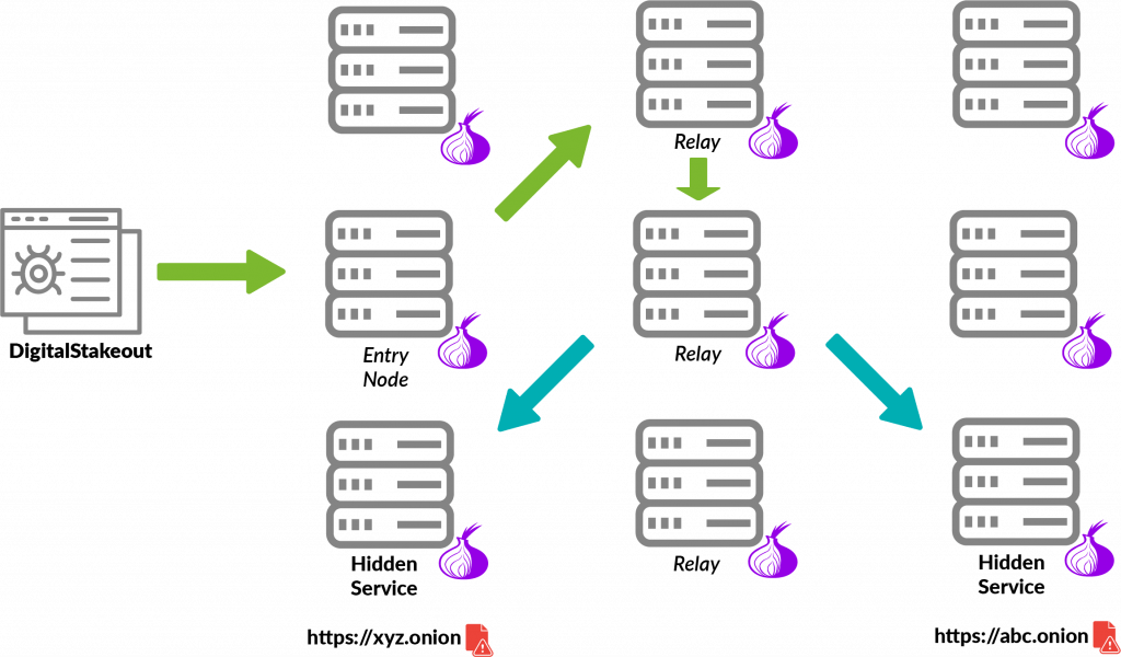 dso crawl tor for dark web search